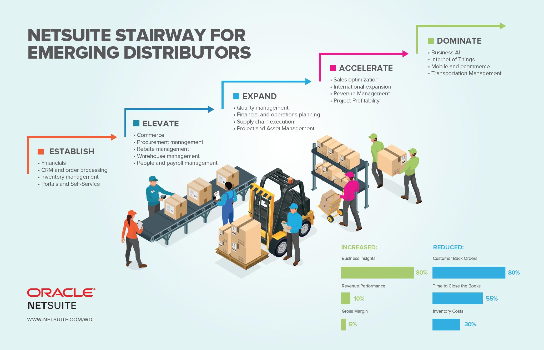 NetSuite for Distributors - atstratus
