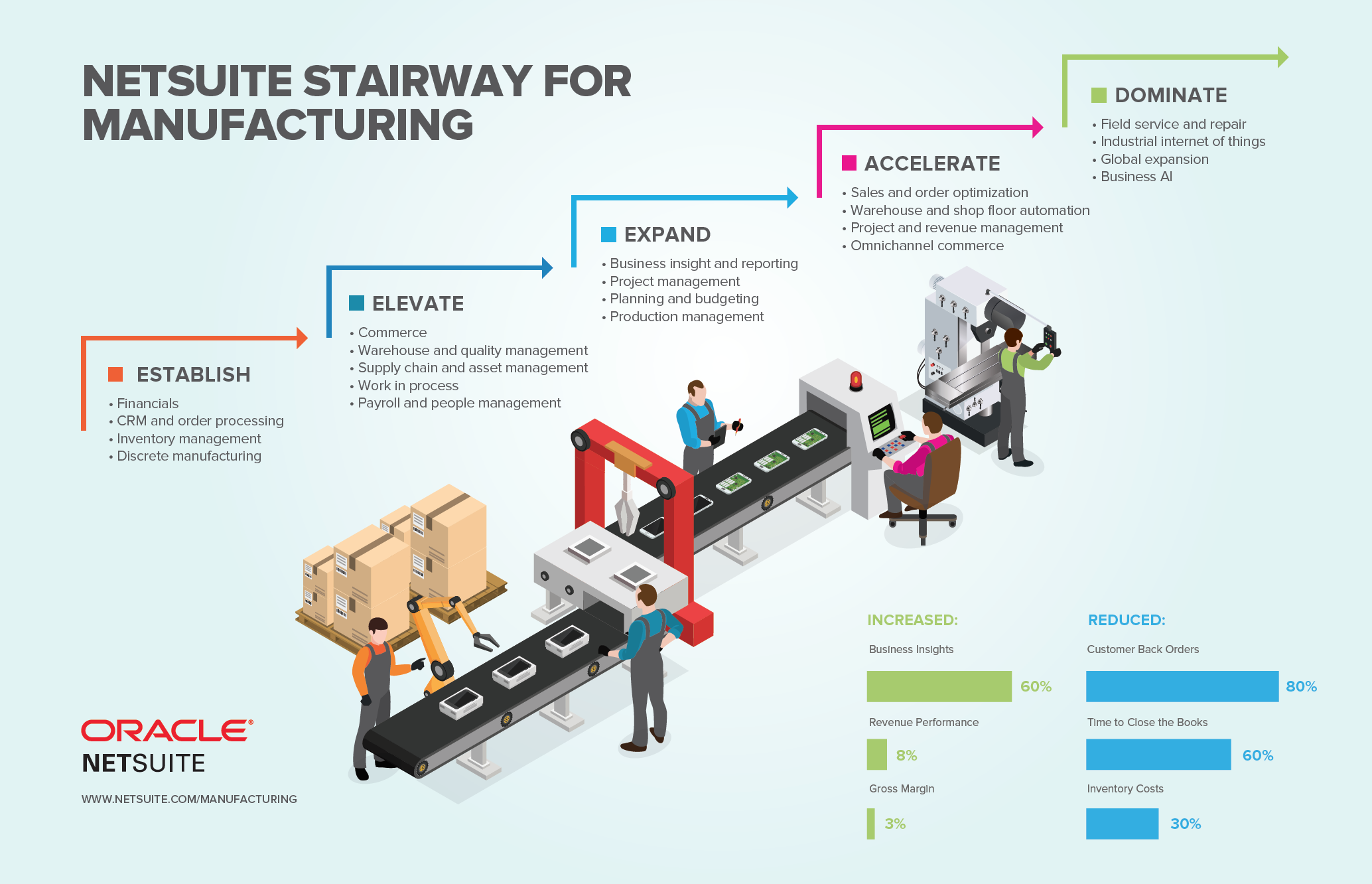 NetSuite for Manufacturing - atstratus