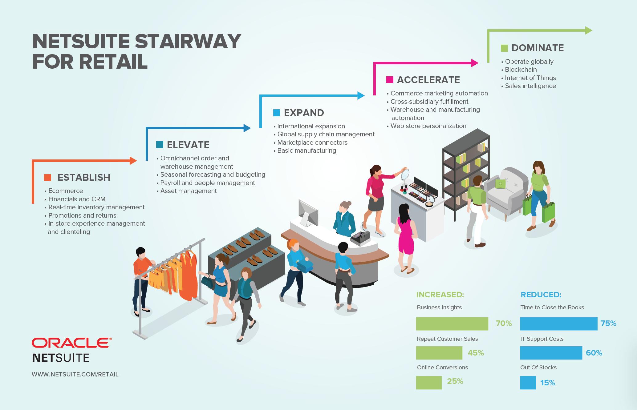 NetSuite for Retail - atstratus